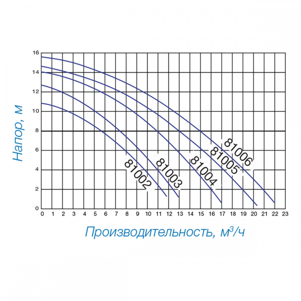 Насос Hayward Powerline 81004 (0,5 НР) - 4